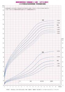 女の子 成長曲線