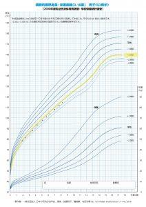 成長曲線 成長ホルモン分泌不全性低身長症