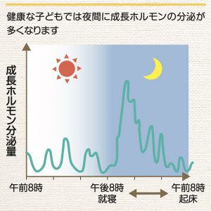 growth-hormone-at-night
